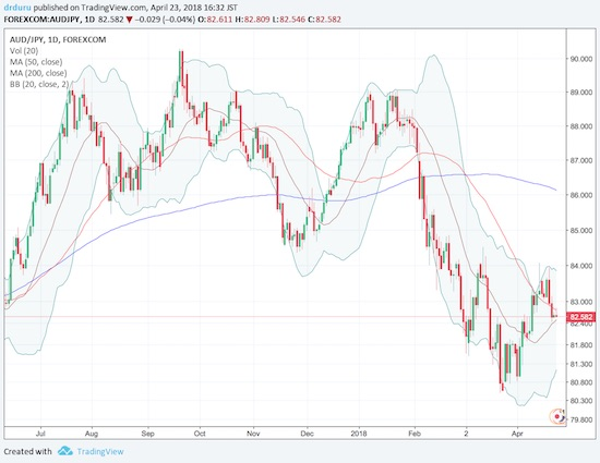 A sharp reversal for AUD/JPY seems to confirm the change in sentiment away from bullish undertones.