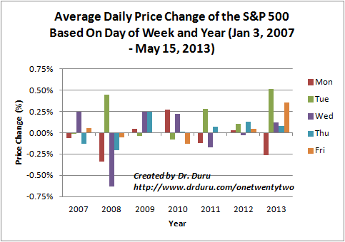 Average Daily Price Change of the S&P 500 Based On Day of Week and Year (Jan 3, 2007 - May 15, 2013)
