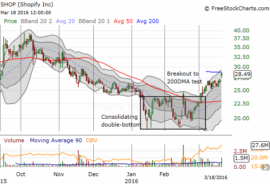 Shopify Inc. (SHOP) extended its bullish breakout on rumors of a buyout by Google (GOOG)