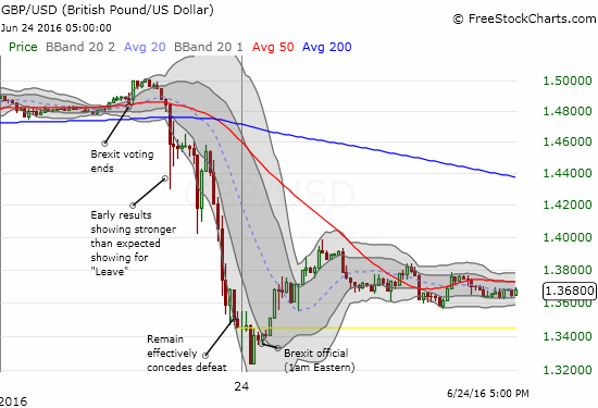 A Failed Hedge Underlines Potential For A Bottom In The British Pound - CurrencyShares British Pound Sterling Trust ETF (NYSEARCA:FXB)