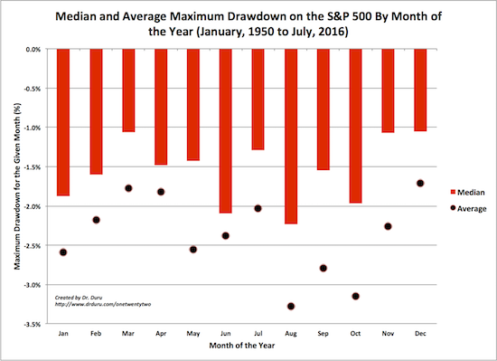 August, September, and October are the S&P 500's most dangerous months on an average basis. On a median basis, maximum drawdowns do not have such a dramatic spread of performance.