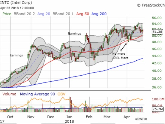 Intel (INTC) suffered a swift loss of its last post-earnings gains. It took almost a month to recover. The post-earnings gains from October have held up better...just barely.