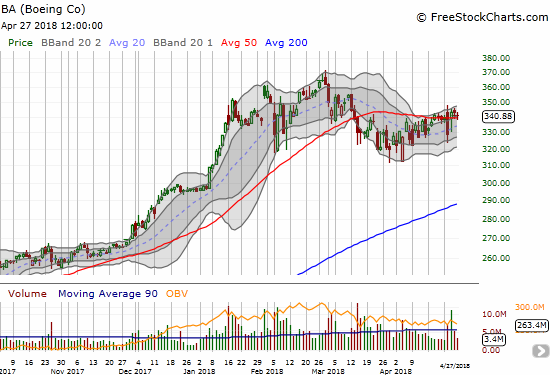 Boeing (BA) still cannot break free of the gravitational pull of its 50DMA.