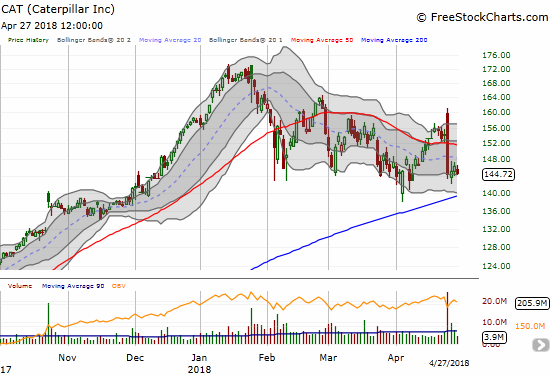 Caterpillar (CAT) experienced the mother of all bearish engulfing moves as a post-earnings gap up turned into a rout and a 50DMA breakdown.