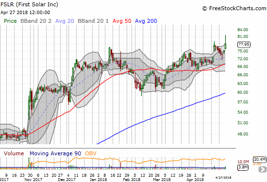 First Solar (FSLR) looks as bullish as ever with a renewal of buying interest in the last two weeks.
