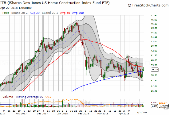 The iShares U.S. Home Construction ETF (ITB) is facing down a critical test as the pivot around 200DMA support converges with the downtrending resistance from the 50DMA.