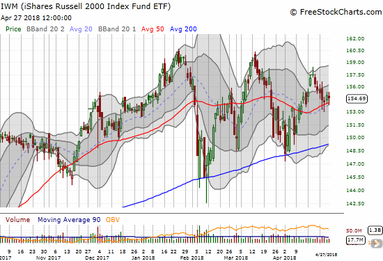 Small-cap stocks are holding up their end of the buyer's bargain as the iShares Russell 2000 ETF (IWM) held onto uptrending 20 and 50DMA support lines.