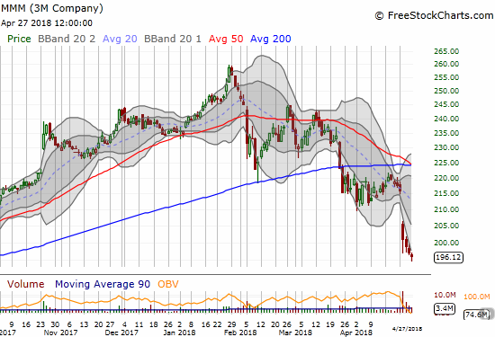3M (MMM) is officially a broken stock with a confirmed 200DMA breakdown from a very poor response to earnings.