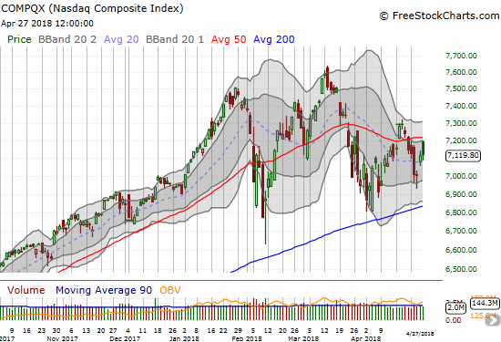 The NASDAQ ended a tumultuous week with essentially no net gain. Its 200DMA STILL has yet to take on a serious test.