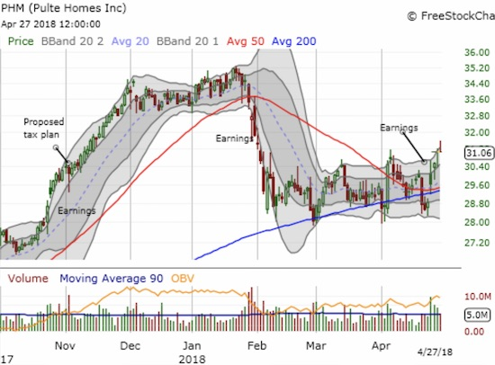 Pulte Home (PHM) is showing a sign of market strength increasingly precious in the housing sector: the stock is breaking out from a trading range well-supported by its 200DMA.