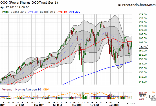 Like the NASDAQ, the PowerShares QQQ ETF (QQQ) has yet to give its 200DMA uptrend a serious test. Yet, 50DMA resistance held firm this time around.