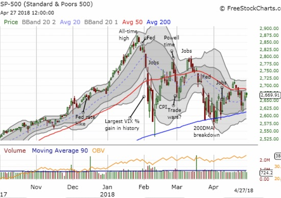 The S&P 500 (SPY) finished the week flat after just barely recovering its one-day loss on Tuesday.