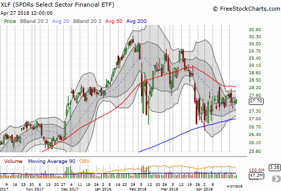 The Financial Select Sector SPDR® Fund (XLF) has almost fallen asleep nestled between its 50 and 200DMAs.