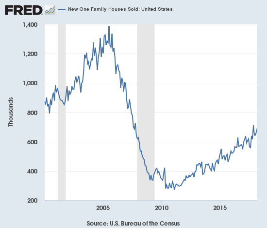 New home sales continue to trend upward even as the growth profile weakens a bit.