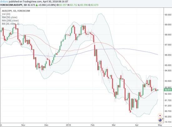 AUD/JPY sits on top of a critical juncture at converging 20 and 50DMAs.