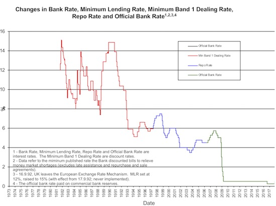 The last 9 years of essentially flat rates is the longest time of inactivity for the Bank of England since at least 1980.