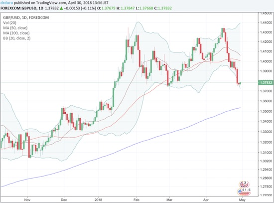 Carney helped knock GBP/USD off its perch. If the late February low gives way, then the uptrending 200DMA goes into play.