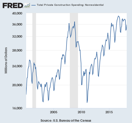 Total private non-residential construction spending hit a peak almost two years ago but only just recently broke its uptrend from the trough.