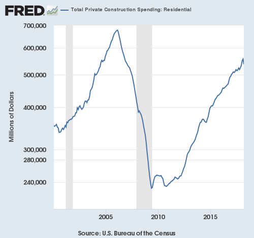 Overall, private residential construction spending still looks very strong.