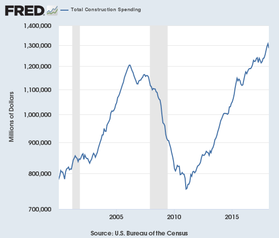 Total construction spending is on a strong uptrend since the post-recession trough of January, 2011.