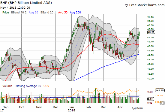 BHP Billiton (BHP) is making case for a new bullish run with a picture-perfect test of 50DMA support with a hammer.