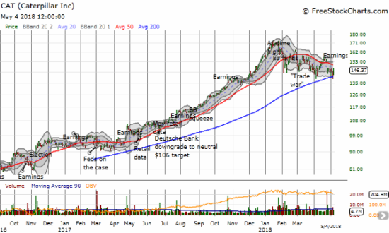 Caterpillar (CAT) survived a major test of the on-going downtrend from January's all-time high with an immediate bounce off 200DMA support.