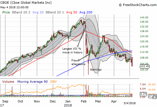 Cboe Global Markets, Inc. (CBOE) is back in bearish territory with a second confirmation of its 200DMA breakdown and notable weakness relative to the general stock market.