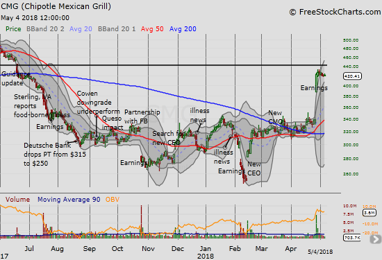 Chipotle Mexican Grill (CMG) spent the week stabilizing. It looks like a coiling spring.