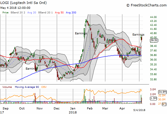 Logitech (LOGI) fell 1.2% to close the week, but I remain optimistic that its latest post-earnings pop refreshed the bullish momentum for the stock.