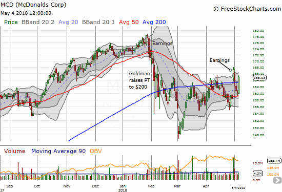 McDonalds (MCD) is making a case to get back in the good graces of bulls with an impressive surge off 50DMA support and a fresh 200DMA breakout.