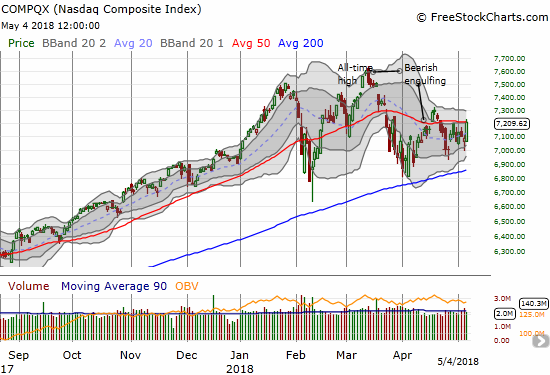 The 1.7% gain in the NASDAQ was enough to nick 50DMA resistance.