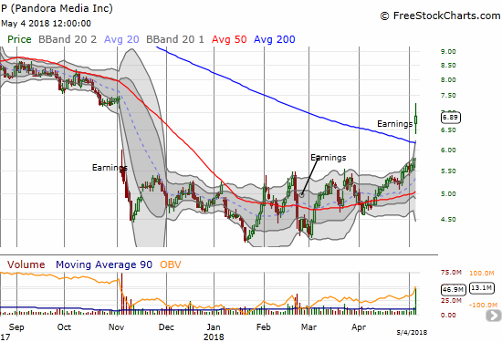 It looks like the bottom is FINALLY in for Pandora (P). A fresh post-earnings high should confirm the signal.
