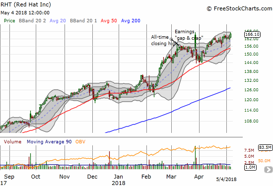Red Hat (RHT) has done a great job reversing the loss of post-earnings gains to a gap and crap move. The stock pulled back from its intraday all-time high. Can it continue to power higher?