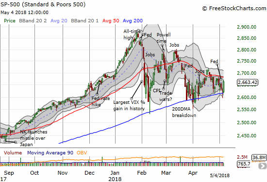 The S&P 500 (SPY) bounced back from yet another test of still uptrending 200DMA support. Friday's 1.3% gain put it within yet another encounter with downtrending resistance from its 50DMA.