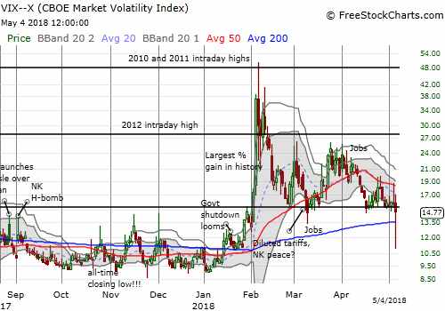 The volatility index, the VIX, looks ready to cave to downward pressure as the hold of the 15.35 pivot weakens. (Note I think the long tail is a charting/pricing error).