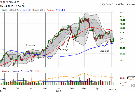 Can U.S. Steel (X) maintain support at its 200DMA?