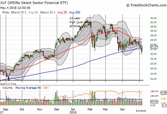 Despite a rebound above 200DMA resistance, the Financial Select Sector SPDR ETF (XLF) still looks broken.
