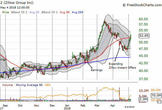 With a 50DMA breakout, Zillow (Z) looks ready to resume its former relentless upward momentum.