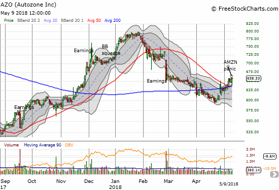 Autozone (AZO) dropped back to converged 50 and 200DMAs but support held firmly as buyers sent AZO to a 0.5% GAIN for the day.
