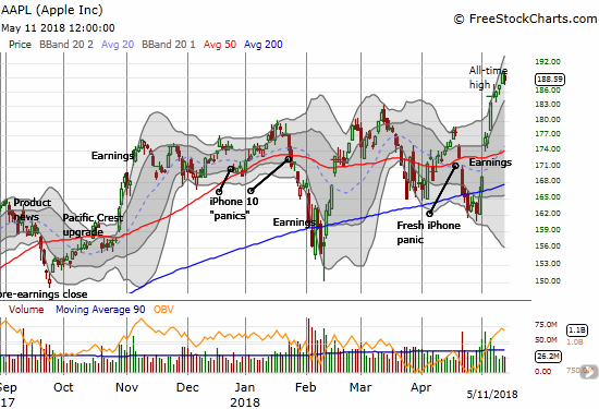 Apple (AAPL) is riding the tailwinds like a champ. I am still eyeing the shrinking volume with a wary eye as soaring volume on a new all-time high is a more solid seal of approval.