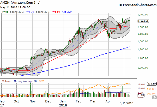 Amazon.com (AMZN) was one of the weaker big cap tech stocks. The stock almost reluctantly followed along the lower part of the upper-BB channel. Is the stock shying away from its post-earnings intraday high?