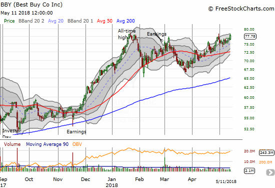 Best Buy (BBY) rallied just short of its all-time high. The uptrend from the March low has been remarkably consistent.