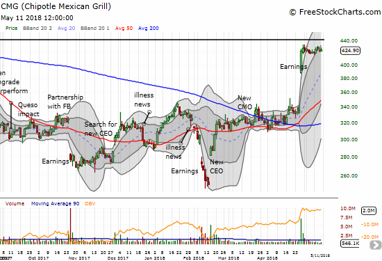 Chipotle Mexican Grill (CMG) almost looked ready to resume its post-earnings momentum. Now that it is lingering below the upper-BB channel, it is at greater risk for a pullback.