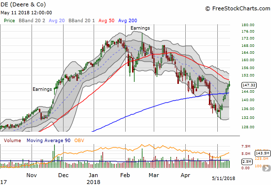 Deere (DE) is one of many industrial stocks struggling to break free of downtrends. While it faded from its rapidly downtrending 50DMA at least trading volume looks healthy and actually slowly increased this week.