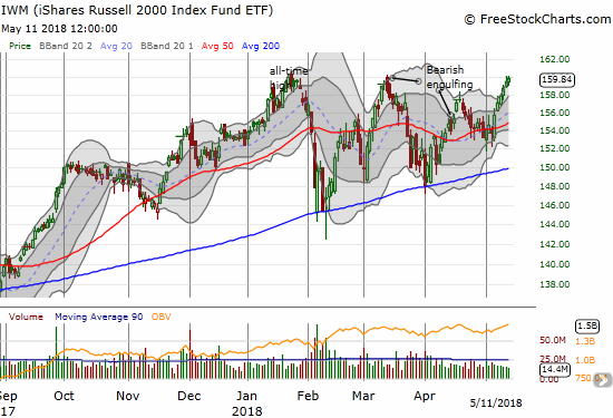 The iShares Russell 2000 ETF (IWM) is running with the bulls.