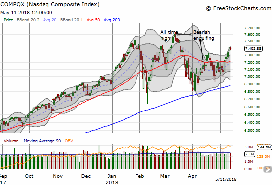 The NASDAQ ended the day flat as it faces down the bearish gap down from all-time highs in March.
