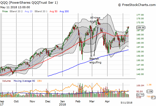 The PowerShares QQQ ETF (QQQ) also ended the day flat as it faces down the bearish gap down from all-time highs in March.