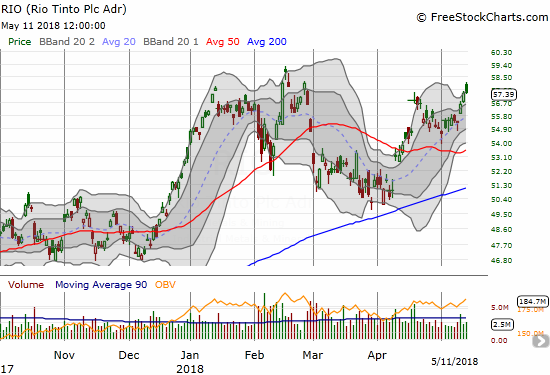 Rio Tinto (RIO) needs to keep rallying to avoid a toppy head and shoulders chart pattern.