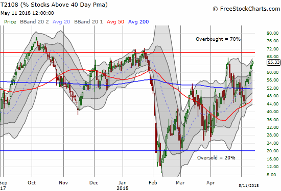 AT40 (T2108) is sneaking up on overbought territory again.