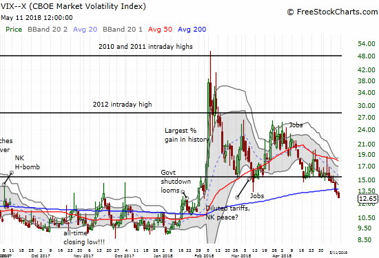 The volatility index, the VIX, is breaking away from the 15.35 pivot and plunging back to extremely low levels.